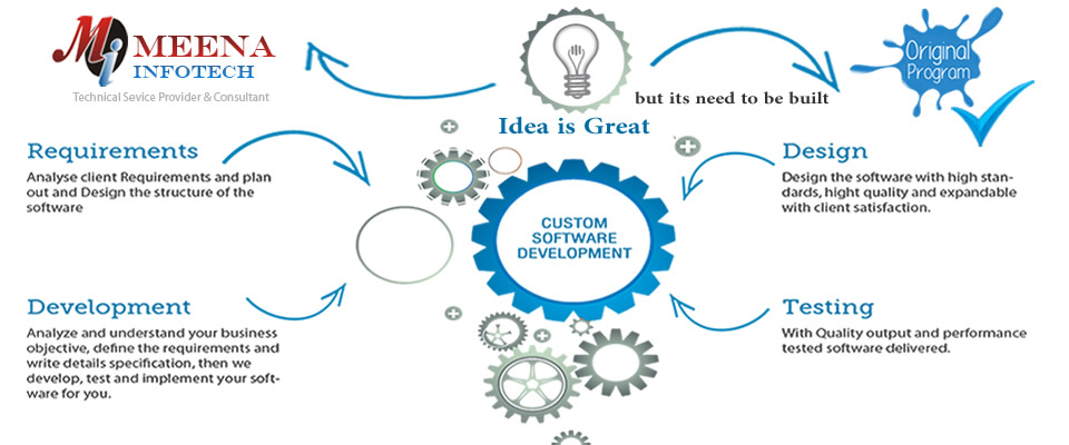 Customized Software Development Services India - Meena Infotech